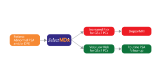 What's New at UUA: SelectMDx for Prostate Cancer Detection