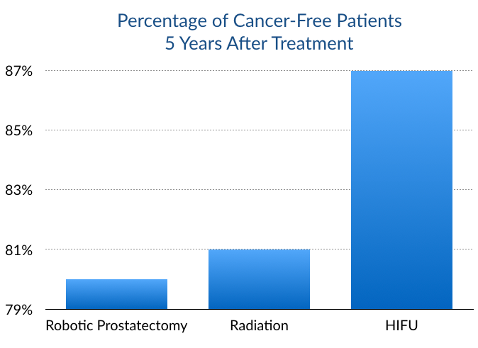 HIFU vs other prostate cancer treatments, effectiveness