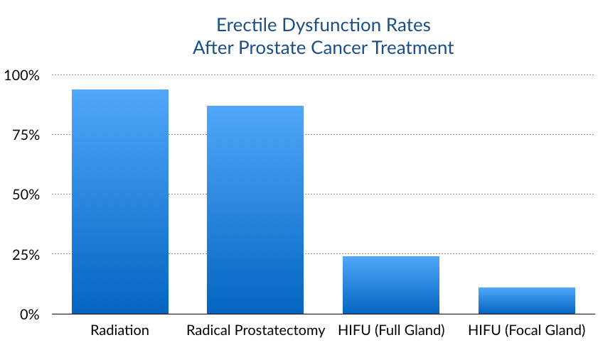 Erectile dysfunction rates after prostate cancer treatment, comparison