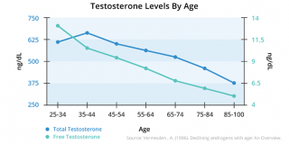 Low Testosterone Symptoms and Treatment Options