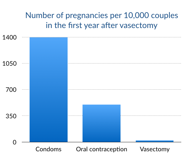 vasectomy-stats